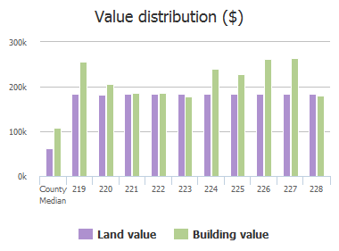 Value distribution ($) of Ridgeway Road, Catonsville, MD: 219, 220, 221, 222, 223, 224, 225, 226, 227, 228