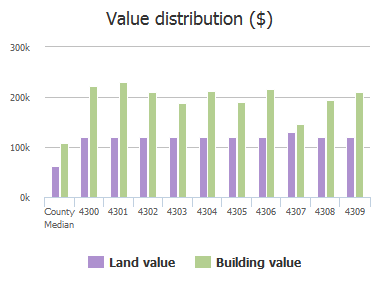 Value distribution ($) of Roland Springs Drive, Baltimore, MD: 4300, 4301, 4302, 4303, 4304, 4305, 4306, 4307, 4308, 4309