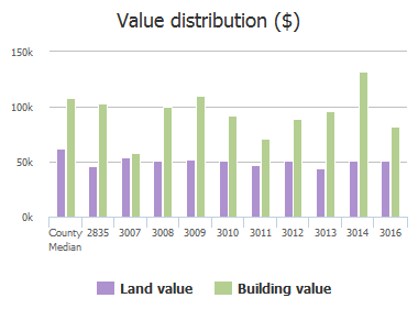 Value distribution ($) of Roselawn Avenue, Baltimore, MD: 2835, 3007, 3008, 3009, 3010, 3011, 3012, 3013, 3014, 3016