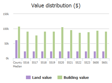 Value distribution ($) of Sagra Road, Baltimore, MD: 5516, 5517, 5518, 5519, 5520, 5521, 5522, 5523, 5600, 5601