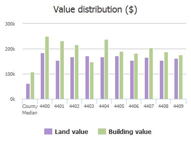 Value distribution ($) of Sedgwick Road, Baltimore, MD: 4400, 4401, 4402, 4403, 4404, 4405, 4406, 4407, 4408, 4409