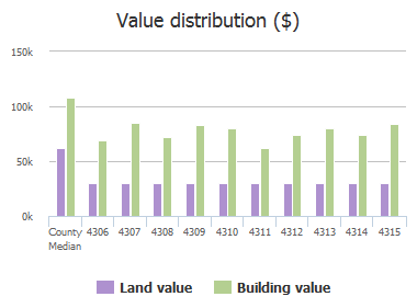 Value distribution ($) of Shamrock Avenue, Baltimore, MD: 4306, 4307, 4308, 4309, 4310, 4311, 4312, 4313, 4314, 4315