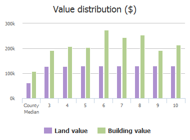 Value distribution ($) of Silent Meadow Court, Cockeysville, MD: 3, 4, 5, 6, 7, 8, 9, 10