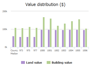 Value distribution ($) of Southridge Road, Baltimore, MD: 973, 975, 977, 1000, 1001, 1002, 1003, 1004, 1005, 1006