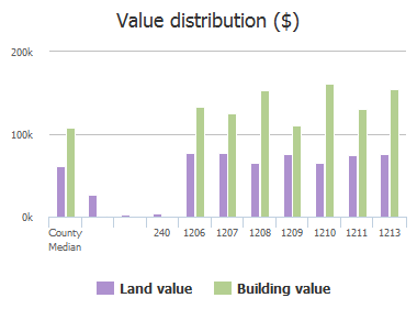 Value distribution ($) of Stevens Avenue, Catonsville, MD: 240, 1206, 1207, 1208, 1209, 1210, 1211, 1213
