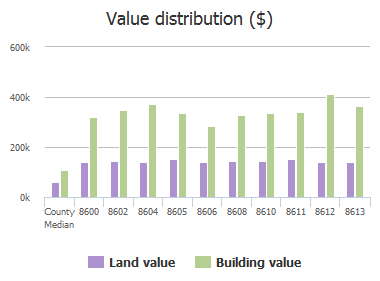 Value distribution ($) of Sweet Autumn Drive, Baltimore, MD: 8600, 8602, 8604, 8605, 8606, 8608, 8610, 8611, 8612, 8613