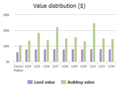 Value distribution ($) of Ten Oaks Road, Catonsville, MD: 1224, 1225, 1226, 1227, 1228, 1229, 1230, 1231, 1233, 1234