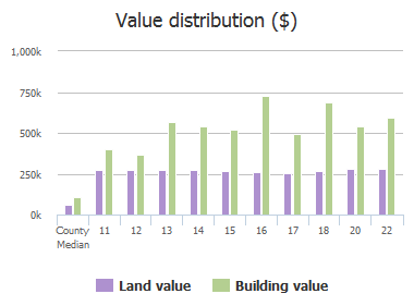 Value distribution ($) of Tremblant Court, Lutherville Timonium, MD: 11, 12, 13, 14, 15, 16, 17, 18, 20, 22
