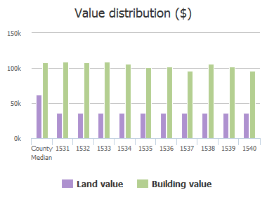 Value distribution ($) of Wadsworth Way, Baltimore, MD: 1531, 1532, 1533, 1534, 1535, 1536, 1537, 1538, 1539, 1540