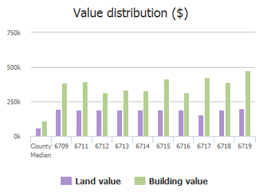 Value distribution ($) of Westbrook Road, Baltimore, MD: 6709, 6711, 6712, 6713, 6714, 6715, 6716, 6717, 6718, 6719