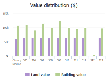 Value distribution ($) of Westshire Road, Baltimore, MD: 305, 306, 307, 308, 309, 310, 311, 312, 312, 313