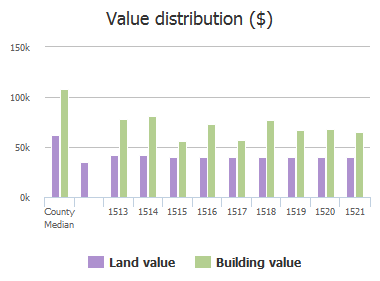 Value distribution ($) of Williams Avenue, Essex, MD: 1513, 1514, 1515, 1516, 1517, 1518, 1519, 1520, 1521