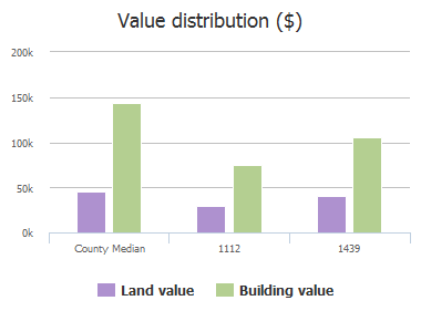 Value distribution ($) of Acadia Drive, Plano, TX: 1112, 1439