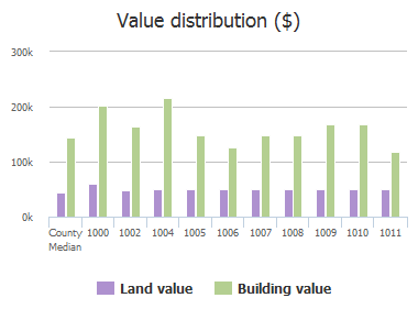 Value distribution ($) of Alameda Court, Allen, TX: 1000, 1002, 1004, 1005, 1006, 1007, 1008, 1009, 1010, 1011