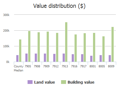Value distribution ($) of Alderwood Place, Plano, TX: 7905, 7908, 7909, 7912, 7913, 7916, 7917, 8001, 8005, 8009