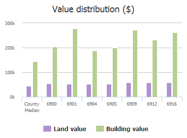 Value distribution ($) of April Way Circle, Plano, TX: 6900, 6901, 6904, 6905, 6909, 6912, 6916