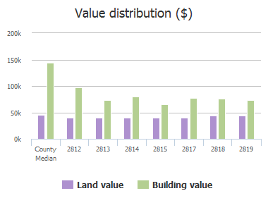 Value distribution ($) of Arabian Lane, Celina, TX: 2812, 2813, 2814, 2815, 2817, 2818, 2819