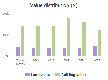 Value distribution ($) of Arbor Creek Lane, McKinney, TX: 8813, 8816, 8817, 8821, 8825