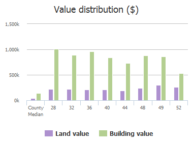 Value distribution ($) of Armstrong Drive, Frisco, TX: 25, 28, 32, 36, 37, 40, 44, 48, 49, 52