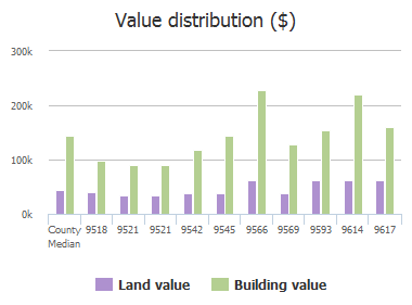 Value distribution ($) of Avalon Drive, Frisco, TX: 9518, 9521, 9521, 9542, 9545, 9566, 9569, 9593, 9614, 9617