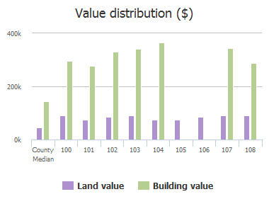 Value distribution ($) of Avenida, Wylie, TX: 100, 101, 102, 103, 104, 105, 106, 107, 108
