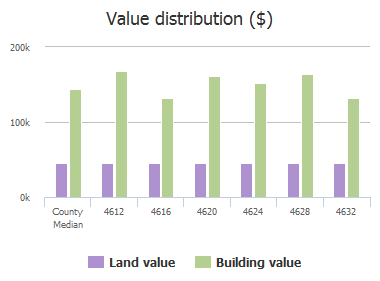 Value distribution ($) of Aylesbury Court, McKinney, TX: 4612, 4616, 4620, 4624, 4628, 4632