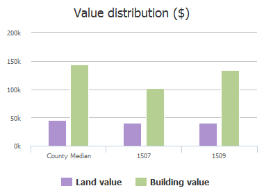 Value distribution ($) of Bankston Drive, Wylie, TX: 1507, 1509