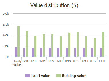 Value distribution ($) of Bells Street, Frisco, TX: 8200, 8201, 8204, 8205, 8208, 8209, 8212, 8213, 8217, 8300
