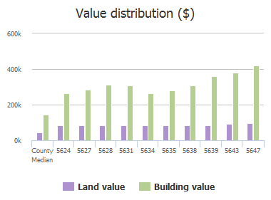 Value distribution ($) of Bent Creek Trail, Dallas, TX: 5624, 5627, 5628, 5631, 5634, 5635, 5638, 5639, 5643, 5647