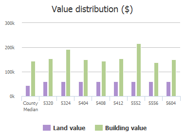 Value distribution ($) of Bentwood Trail, Dallas, TX: 5320, 5324, 5404, 5408, 5412, 5550, 5552, 5556, 5604