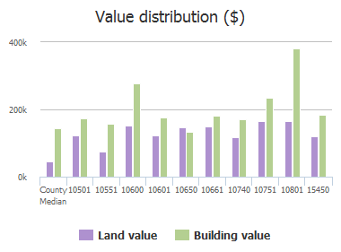 Value distribution ($) of Big Horn Trail, Frisco, TX: 10501, 10551, 10600, 10601, 10650, 10661, 10740, 10751, 10801, 15450