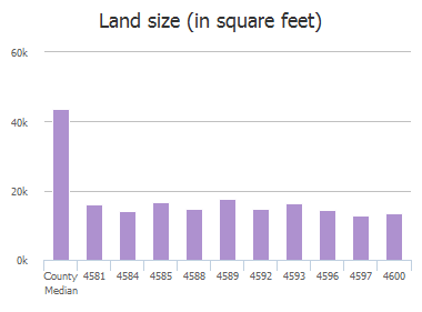 Land size (in square feet) of Biltmoore Drive, Frisco, TX: 4581, 4584, 4585, 4588, 4589, 4592, 4593, 4596, 4597, 4600