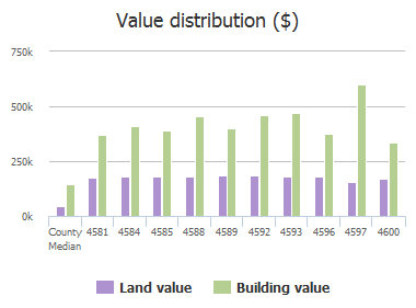 Value distribution ($) of Biltmoore Drive, Frisco, TX: 4581, 4584, 4585, 4588, 4589, 4592, 4593, 4596, 4597, 4600