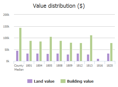 Value distribution ($) of Black Willow Trail, Anna, TX: 1801, 1804, 1805, 1808, 1809, 1812, 1813, 1816, 1817, 1820