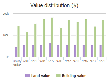 Value distribution ($) of Blue Water Drive, Plano, TX: 9200, 9201, 9204, 9205, 9208, 9212, 9213, 9216, 9217, 9221