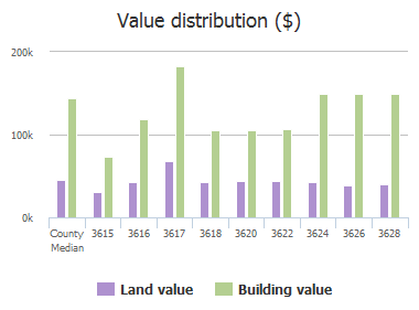 Value distribution ($) of Bois D Arc Road, McKinney, TX: 3615, 3615, 3616, 3617, 3618, 3620, 3622, 3624, 3626, 3628