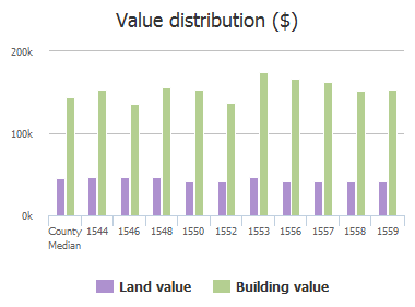 Value distribution ($) of Bradford Trace Drive, Allen, TX: 1544, 1546, 1548, 1550, 1552, 1553, 1556, 1557, 1558, 1559