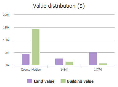 Value distribution ($) of Brinegar Road, Farmersville, TX: 14644, 14676, 14770