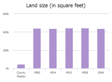 Land size (in square feet) of Brook Lane, Anna, TX: 4900, 4914, 4915, 4958, 5046