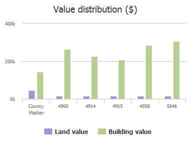 Value distribution ($) of Brook Lane, Anna, TX: 4900, 4914, 4915, 4958, 5046