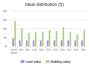 Value distribution ($) of Buckskin Drive, McKinney, TX: 2510, 2511, 2512, 2513, 2514, 2515, 2516, 2517, 2518, 2519