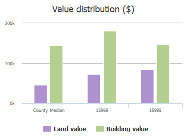 Value distribution ($) of Buffalo Creek Drive, Frisco, TX: 15969, 15985