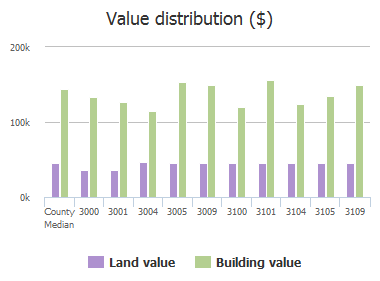 Value distribution ($) of Bullock Drive, Plano, TX: 3000, 3001, 3004, 3005, 3009, 3100, 3101, 3104, 3105, 3109