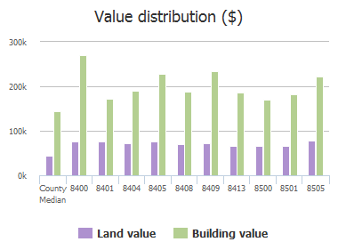 Value distribution ($) of Buxton Court, Plano, TX: 8400, 8401, 8404, 8405, 8408, 8409, 8413, 8500, 8501, 8505