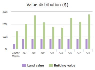 Value distribution ($) of Cabellero Court, McKinney, TX: 417, 418, 419, 420, 422, 426, 427, 428