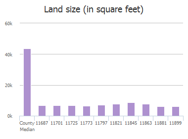 Land size (in square feet) of Cape Royal Lane, Frisco, TX: 11687, 11701, 11725, 11773, 11797, 11821, 11845, 11863, 11881, 11899