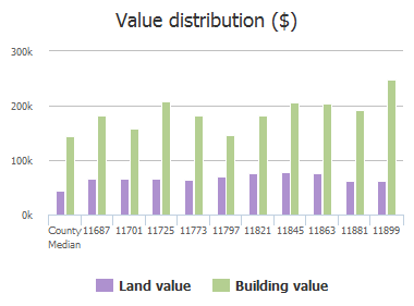 Value distribution ($) of Cape Royal Lane, Frisco, TX: 11687, 11701, 11725, 11773, 11797, 11821, 11845, 11863, 11881, 11899
