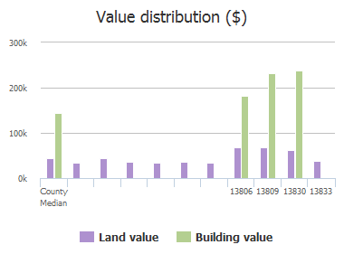 Value distribution ($) of Castlegate Drive, Frisco, TX: 13806, 13809, 13830, 13833
