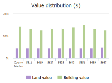 Value distribution ($) of Cecina Drive, Frisco, TX: 5611, 5619, 5627, 5635, 5643, 5651, 5659, 5667