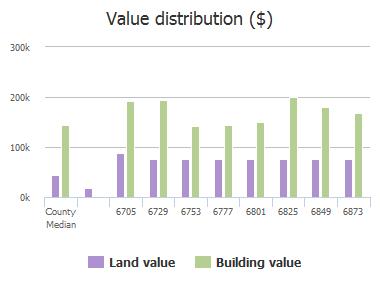 Value distribution ($) of Cedar Cove Drive, Frisco, TX: 6705, 6729, 6753, 6777, 6801, 6825, 6849, 6873